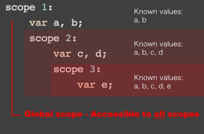 how to make a variable global javascript