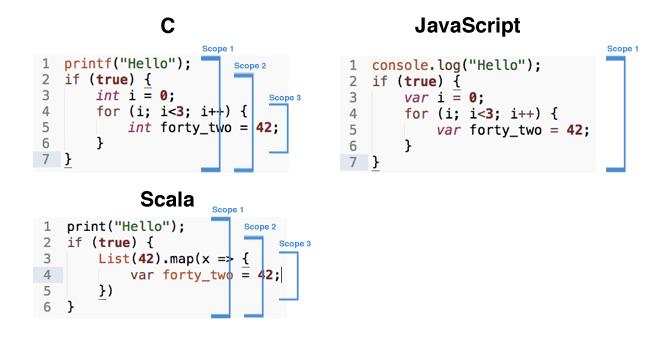 Understanding Scope in JavaScript - by @davidmaragon